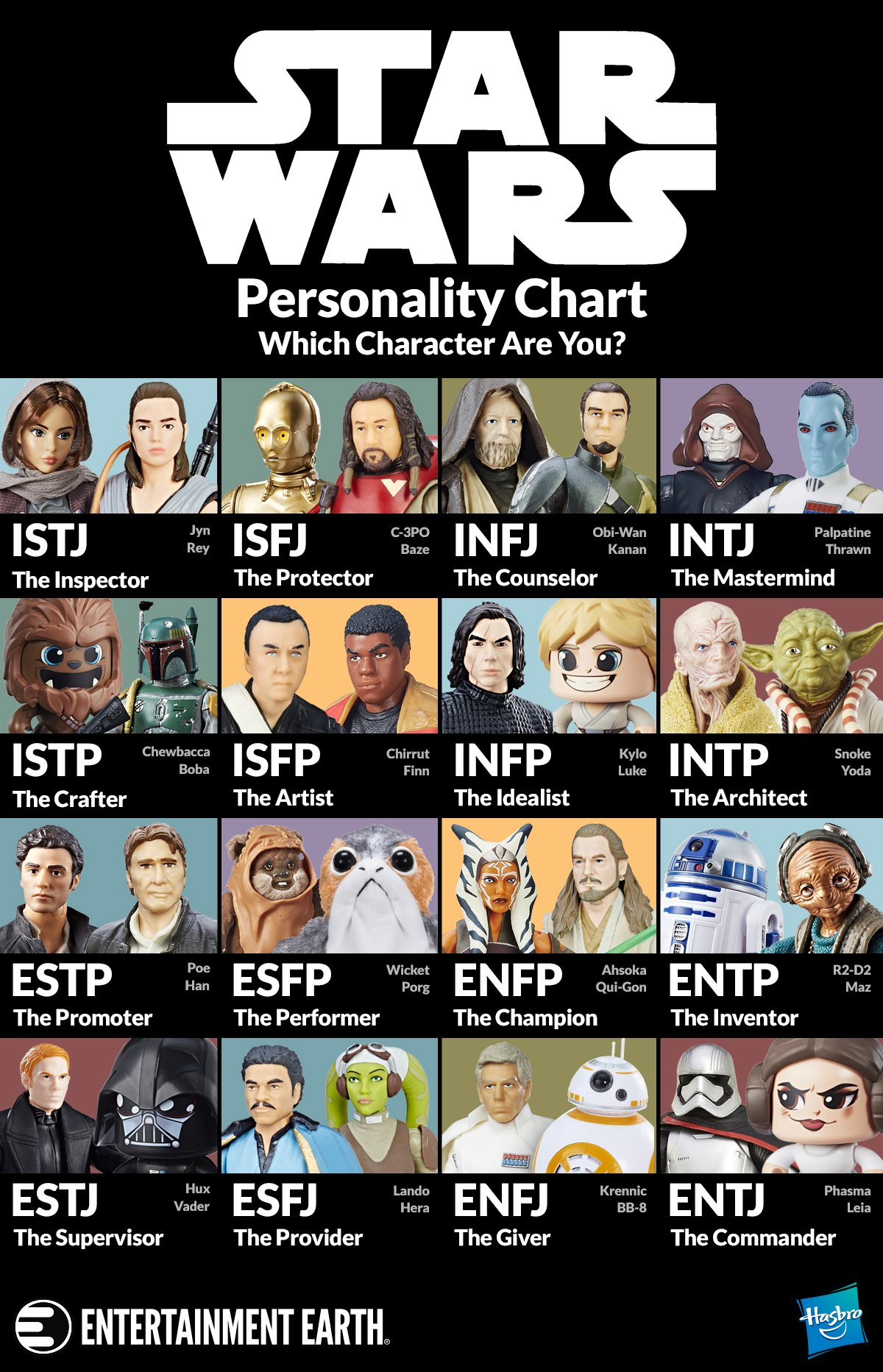 Star Wars Character Personality Chart
